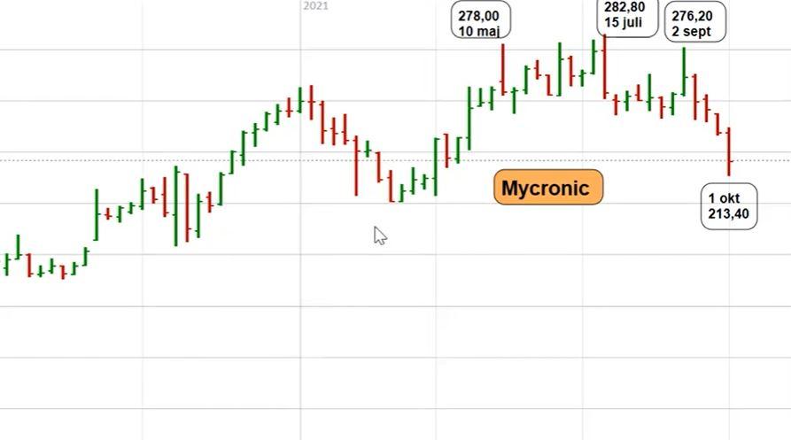 Teknisk analys på Mycronic-aktien