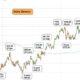 Teknisk analys på AstraZeneca-aktien