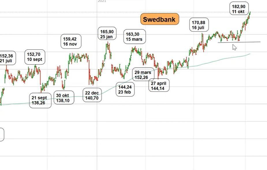 Teknisk analys på Swedbank