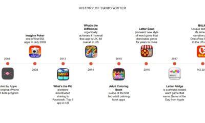 Historik för Candywriter som Stillfront köpt