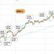 Teknisk analys på aktien SEB A